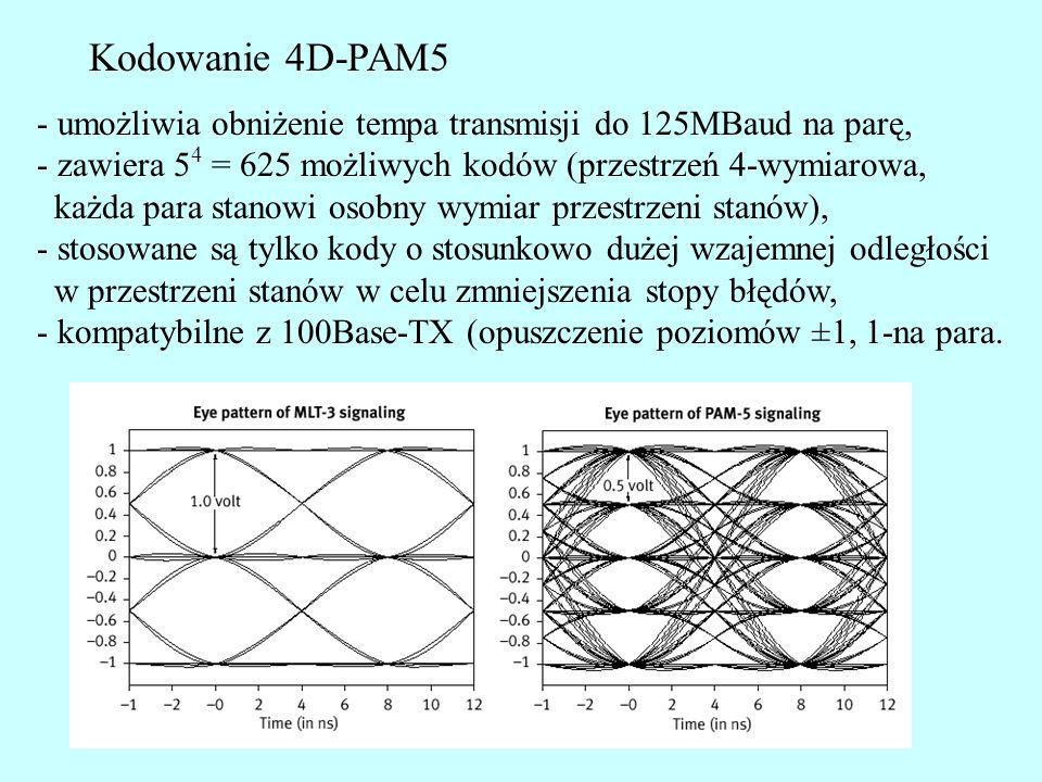 Kodowanie 4D-PAM5 - umożliwia obniżenie tempa transmisji do 125MBaud na parę, - zawiera 54 = 625 możliwych kodów (przestrzeń 4-wymiarowa,