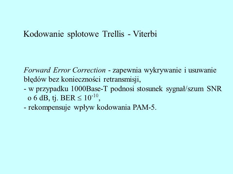 Kodowanie splotowe Trellis - Viterbi