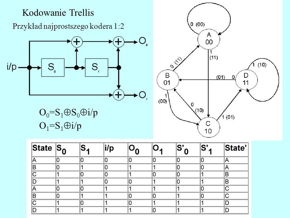 Kodowanie Trellis O0=S1S0i/p O1=S1i/p
