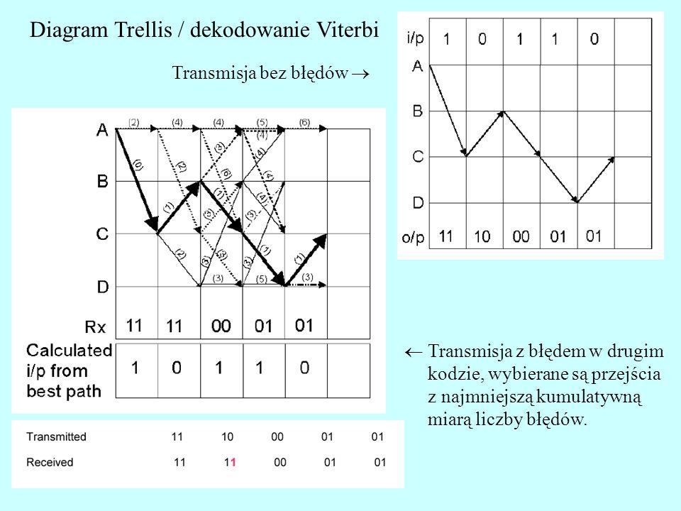 Diagram Trellis / dekodowanie Viterbi