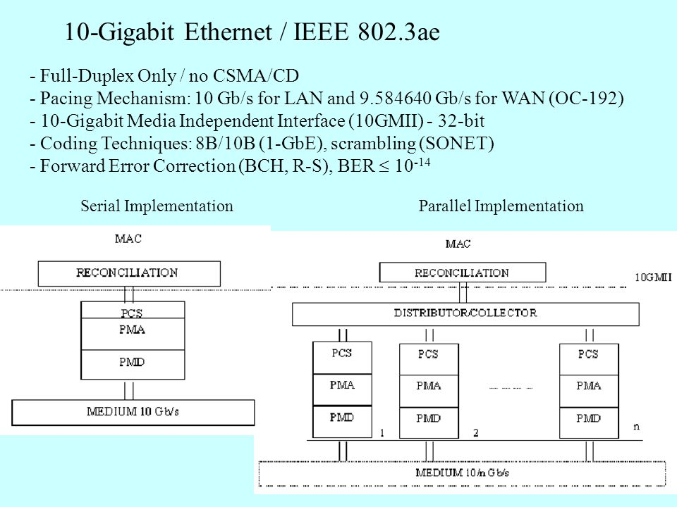 10-Gigabit Ethernet / IEEE 802.3ae