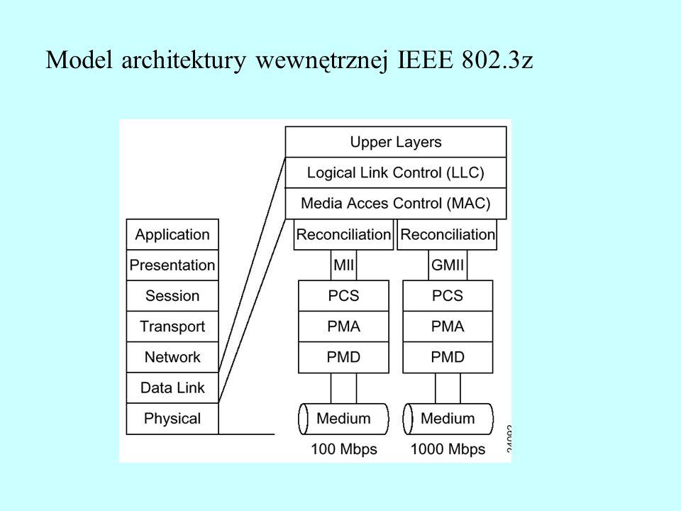 Model architektury wewnętrznej IEEE 802.3z