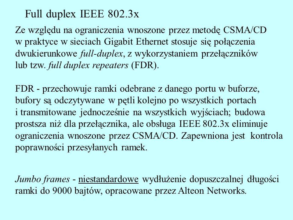 Full duplex IEEE 802.3x Ze względu na ograniczenia wnoszone przez metodę CSMA/CD. w praktyce w sieciach Gigabit Ethernet stosuje się połączenia.
