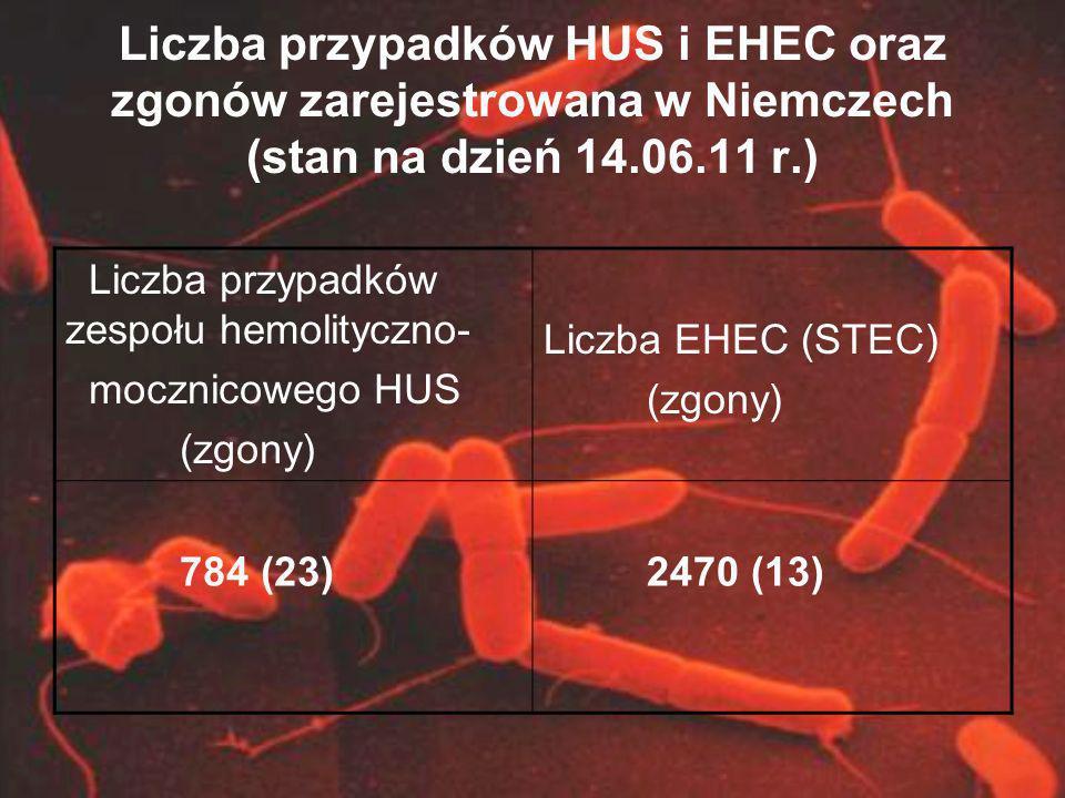 Liczba przypadków HUS i EHEC oraz zgonów zarejestrowana w Niemczech (stan na dzień 14.06.11 r.)
