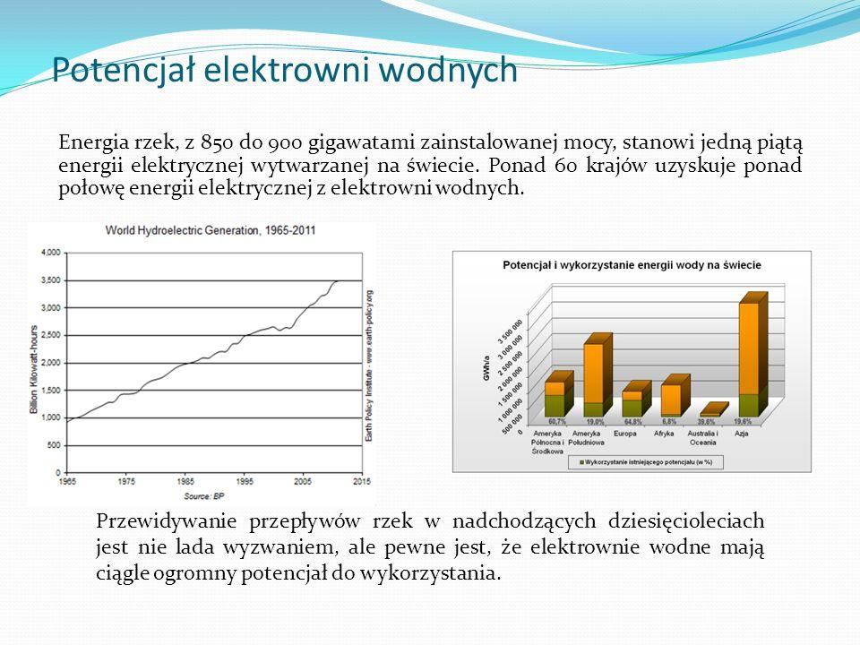 Potencjał elektrowni wodnych