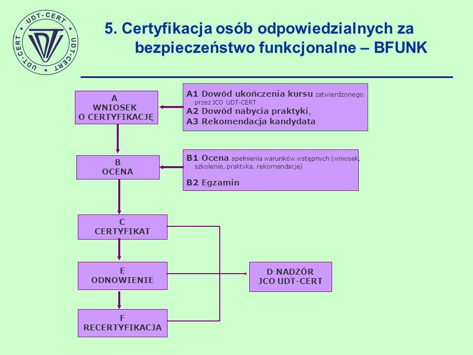 5. Certyfikacja osób odpowiedzialnych za bezpieczeństwo funkcjonalne – BFUNK