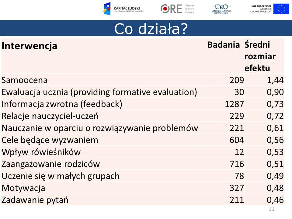 Co działa Interwencja Badania Średni rozmiar efektu Samoocena 209