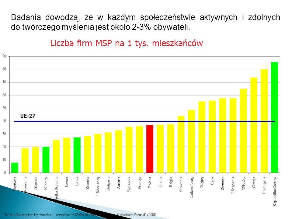 Liczba firm MSP na 1 tys. mieszkańców