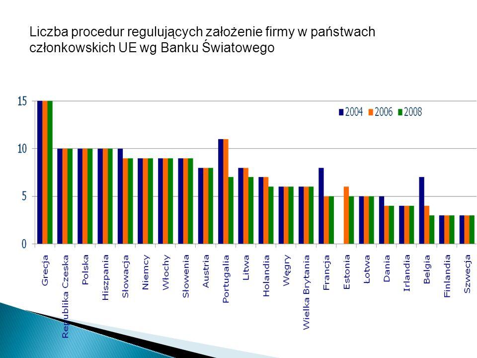 Liczba procedur regulujących założenie firmy w państwach członkowskich UE wg Banku Światowego