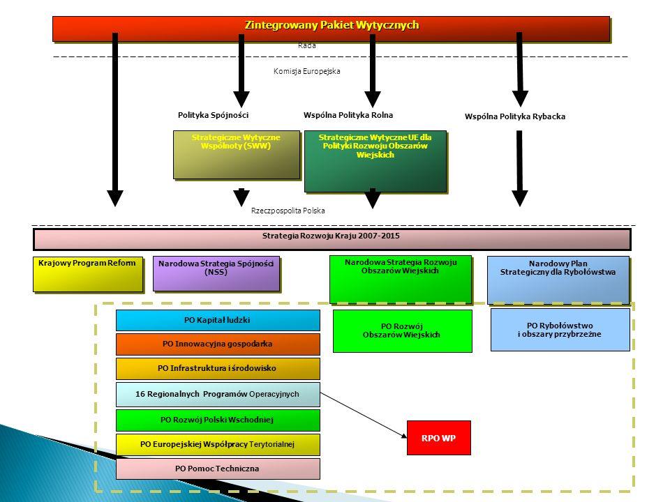 Zintegrowany Pakiet Wytycznych