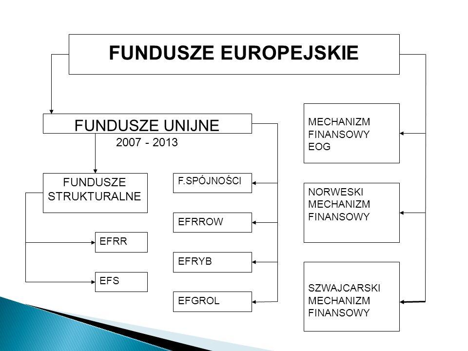 FUNDUSZE EUROPEJSKIE FUNDUSZE UNIJNE 2007 - 2013 FUNDUSZE STRUKTURALNE