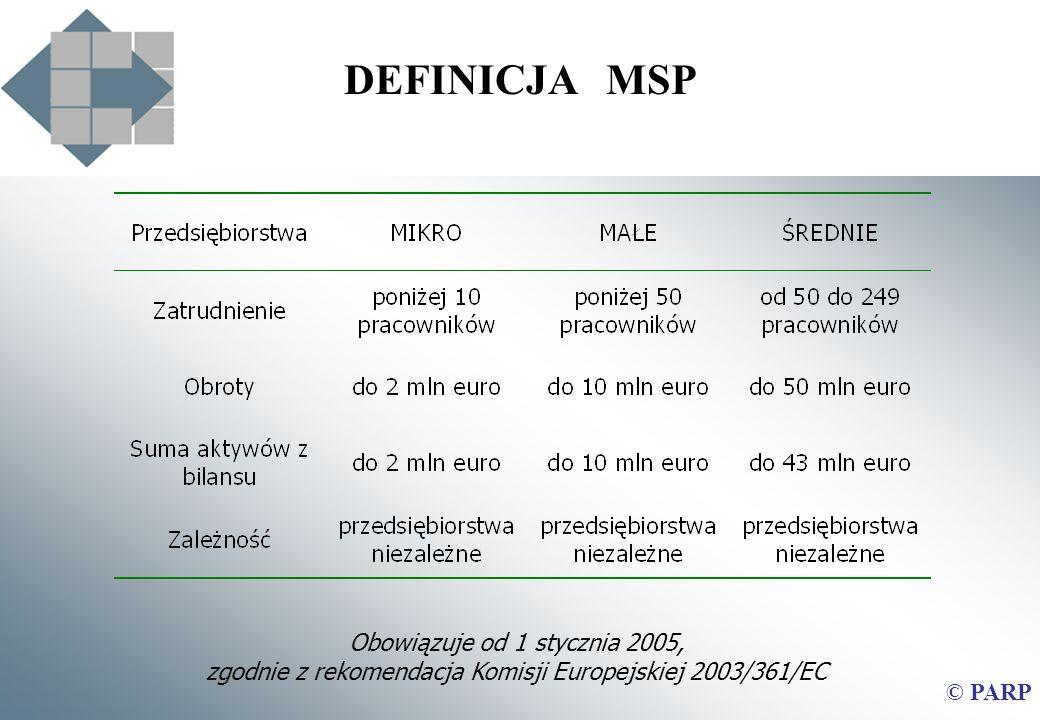 DEFINICJA MSP Obowiązuje od 1 stycznia 2005,