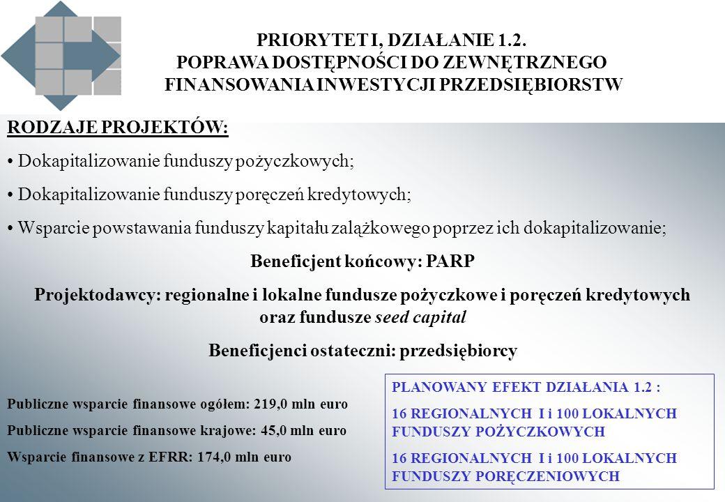 Beneficjent końcowy: PARP Beneficjenci ostateczni: przedsiębiorcy