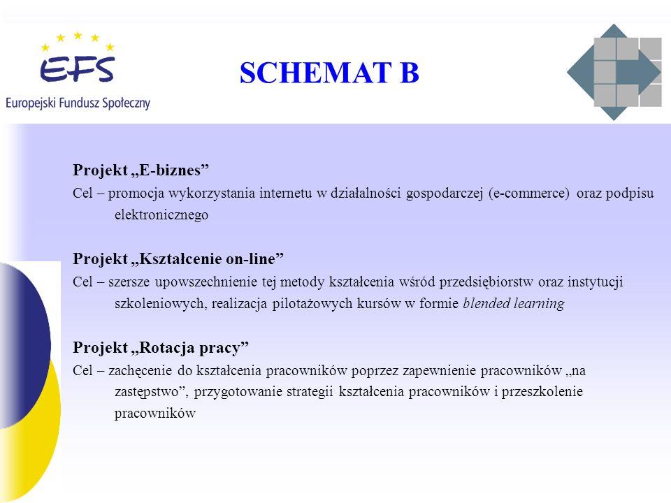 "SCHEMAT B Projekt ""E-biznes Projekt ""Kształcenie on-line"