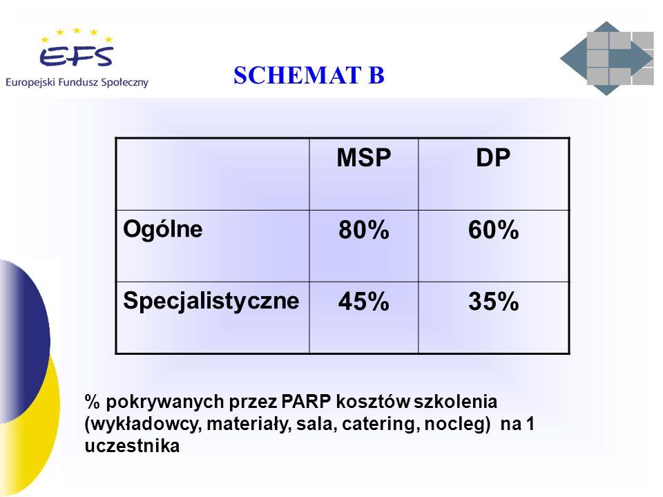 SCHEMAT B MSP DP 80% 60% 45% 35% Ogólne Specjalistyczne