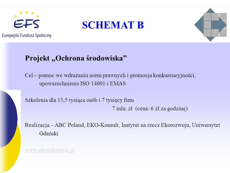 """SCHEMAT B Projekt """"Ochrona środowiska"""