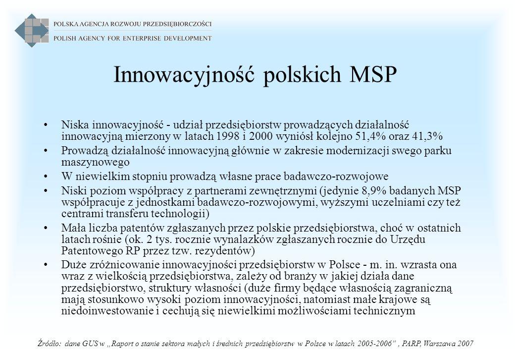 Innowacyjność polskich MSP