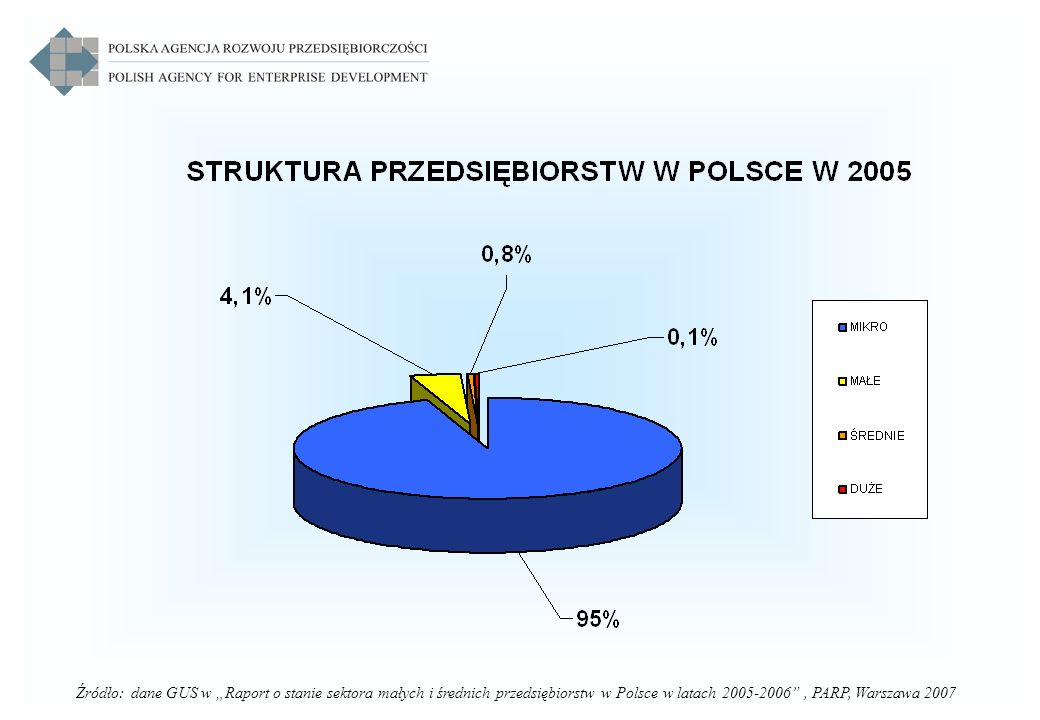 """Źródło: dane GUS w """"Raport o stanie sektora małych i średnich przedsiębiorstw w Polsce w latach 2005-2006 , PARP, Warszawa 2007"""