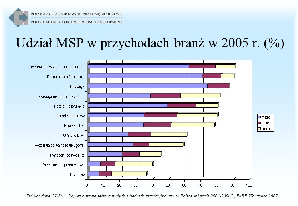 Udział MSP w przychodach branż w 2005 r. (%)