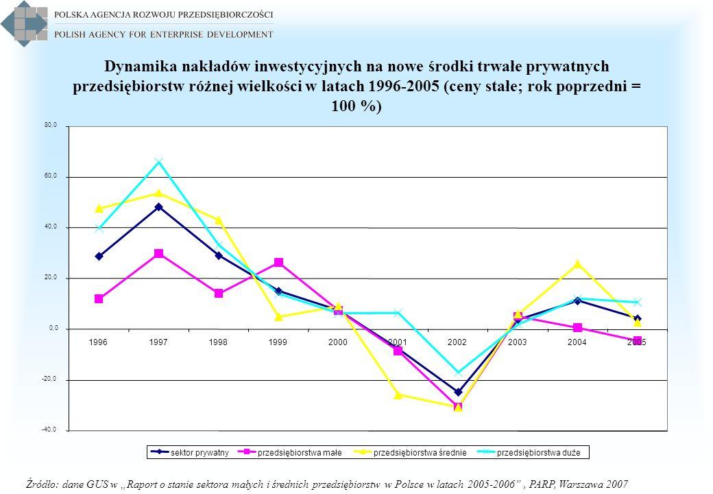 Dynamika nakładów inwestycyjnych na nowe środki trwałe prywatnych przedsiębiorstw różnej wielkości w latach 1996-2005 (ceny stałe; rok poprzedni = 100 %)