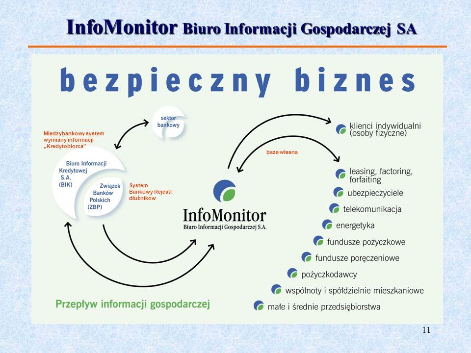 InfoMonitor Biuro Informacji Gospodarczej SA