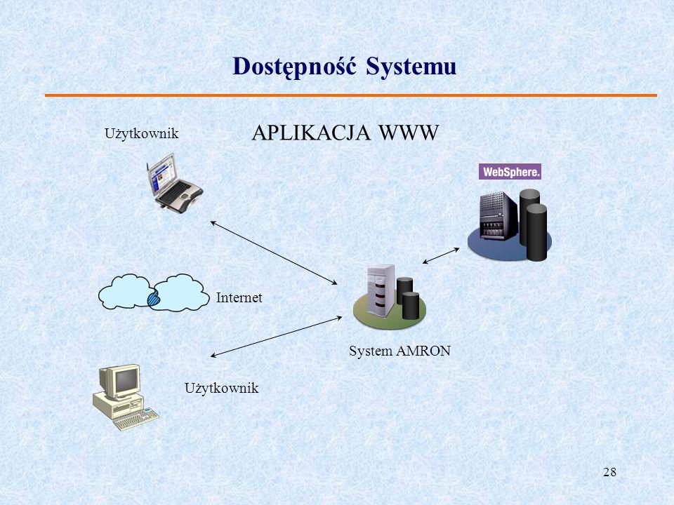 Dostępność Systemu APLIKACJA WWW Użytkownik Internet System AMRON