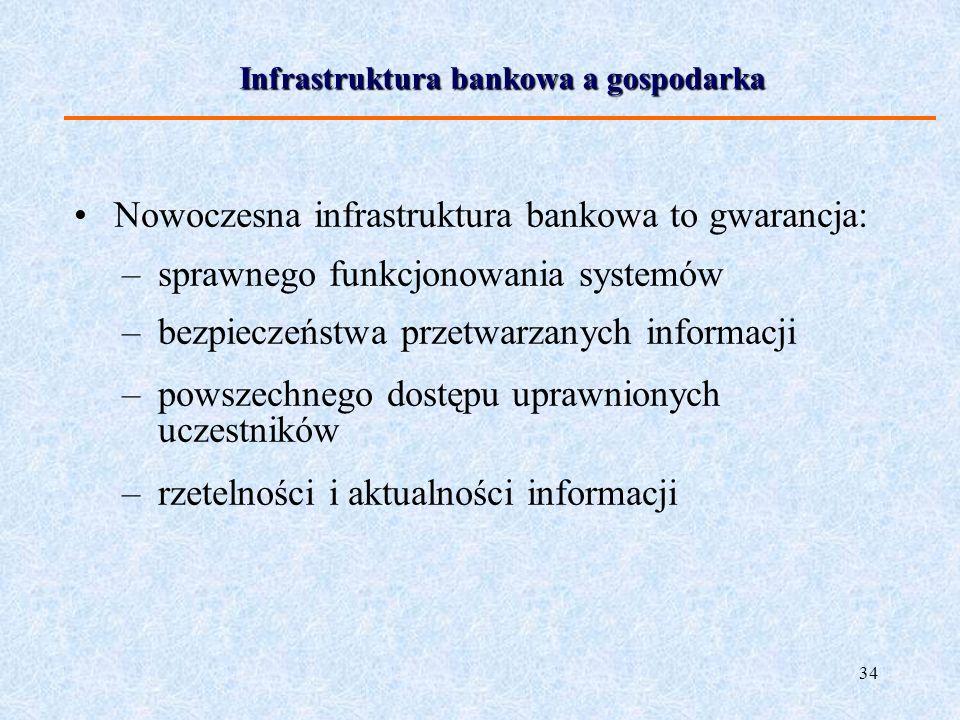 Infrastruktura bankowa a gospodarka