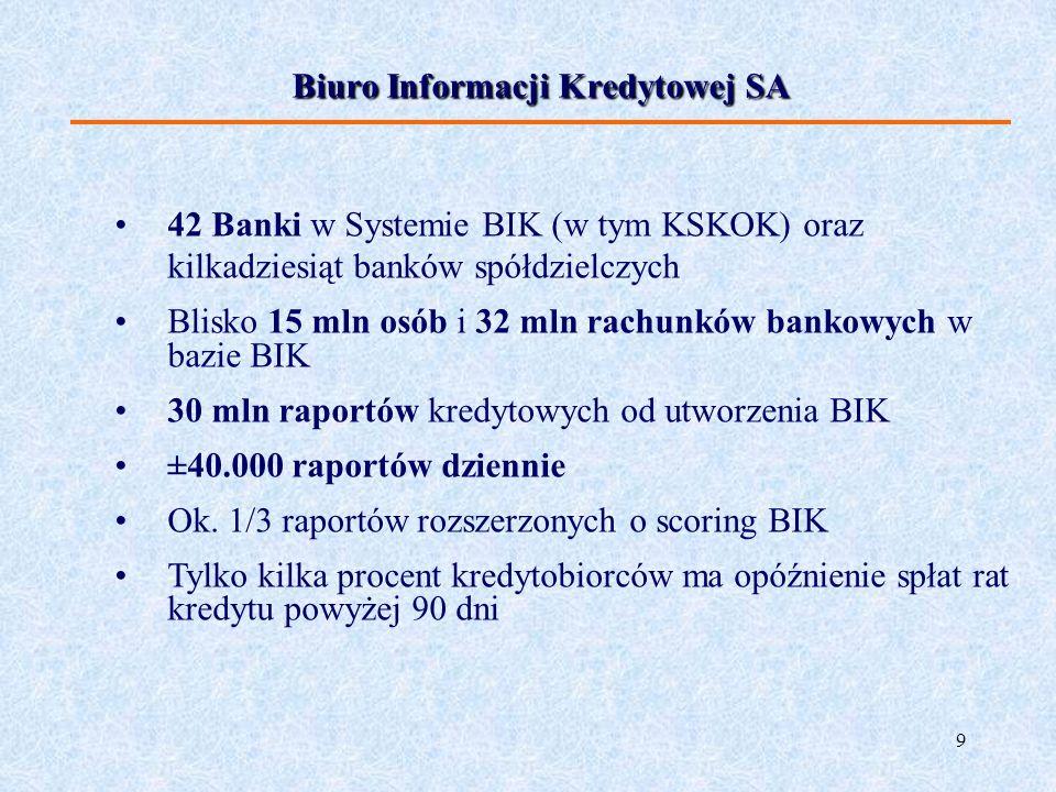 Biuro Informacji Kredytowej SA