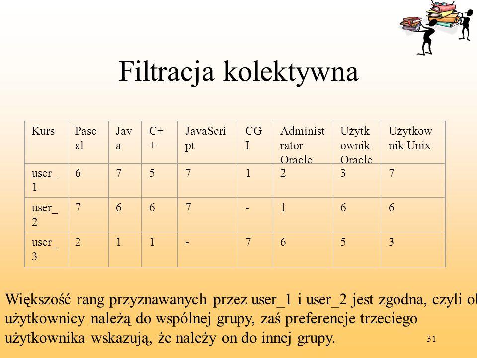Filtracja kolektywna Kurs. Pascal. Java. C++ JavaScript. CGI. Administrator Oracle. Użytkownik Oracle.
