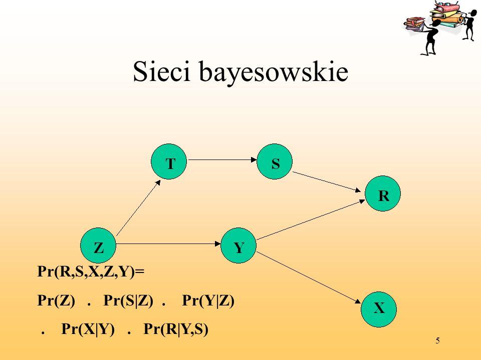 Sieci bayesowskie Pr(R,S,X,Z,Y)= Pr(Z) . Pr(S|Z) . Pr(Y|Z)