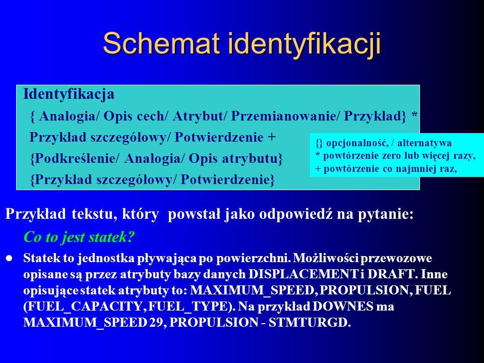 Schemat identyfikacji