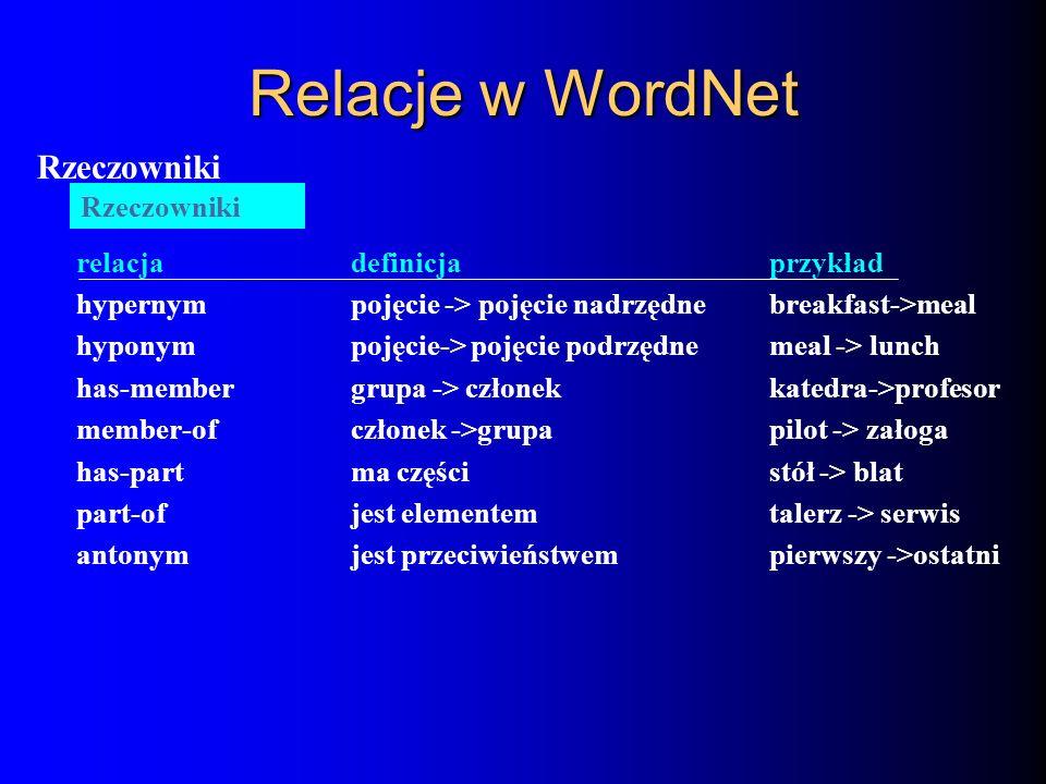 Relacje w WordNet Rzeczowniki relacja definicja przykład Rzeczowniki
