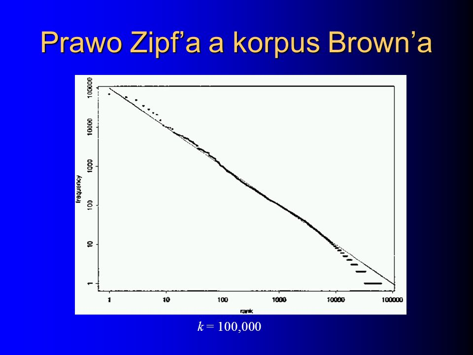 Prawo Zipf'a a korpus Brown'a