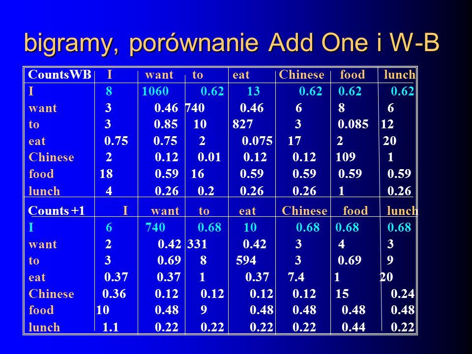 bigramy, porównanie Add One i W-B