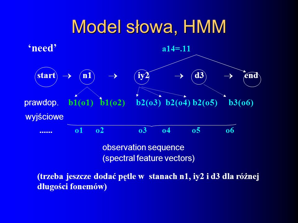 Model słowa, HMM 'need' a14=.11