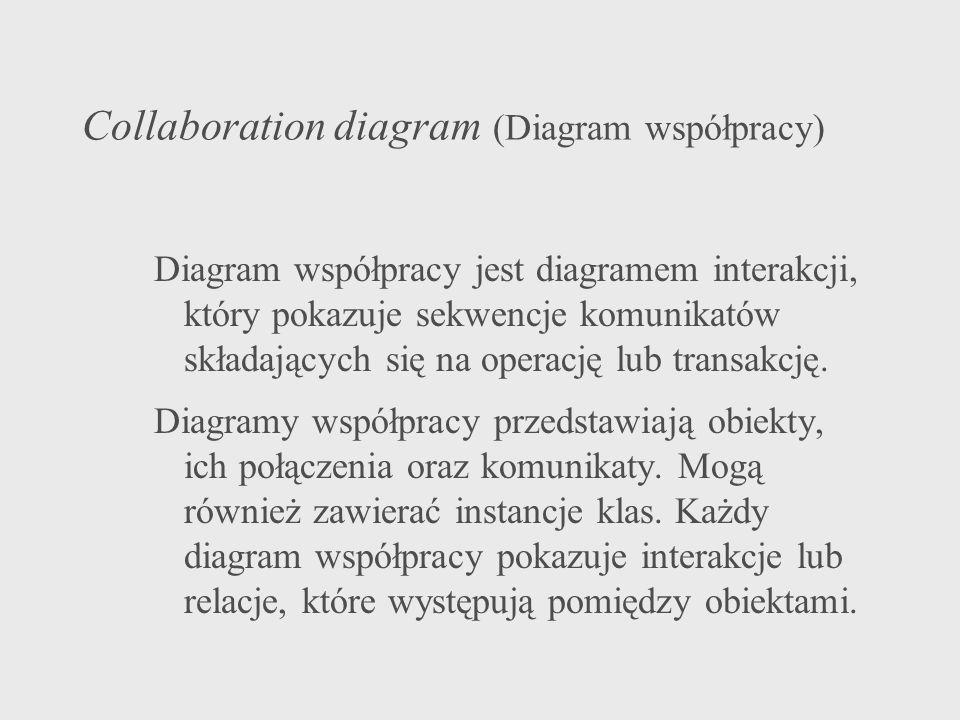 Collaboration diagram (Diagram współpracy)