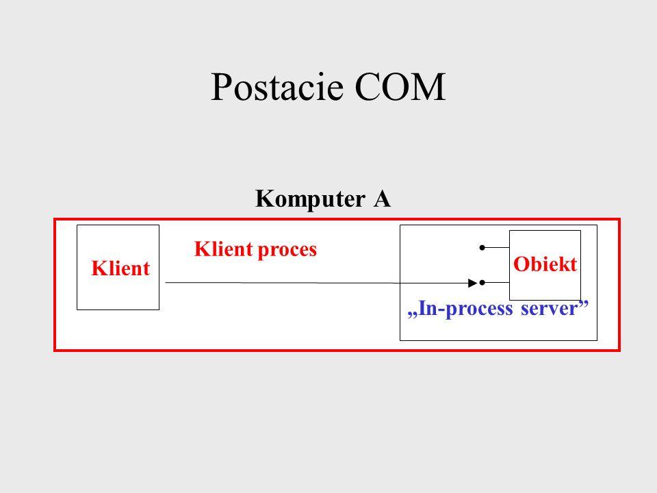 Postacie COM Komputer A Klient proces Obiekt Klient