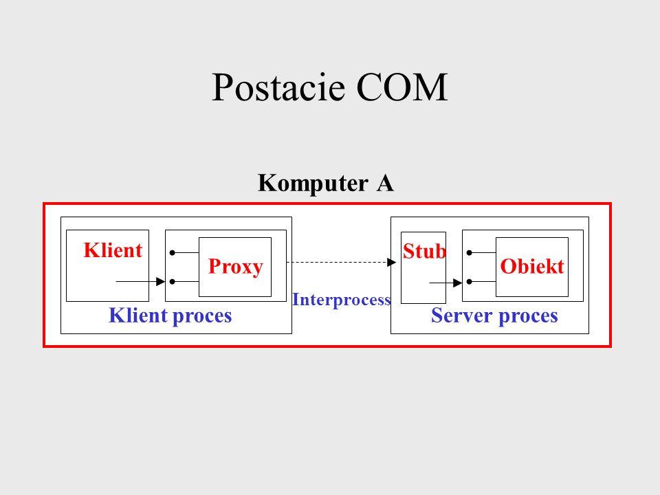 Postacie COM Komputer A Klient Proxy Obiekt Stub Klient proces
