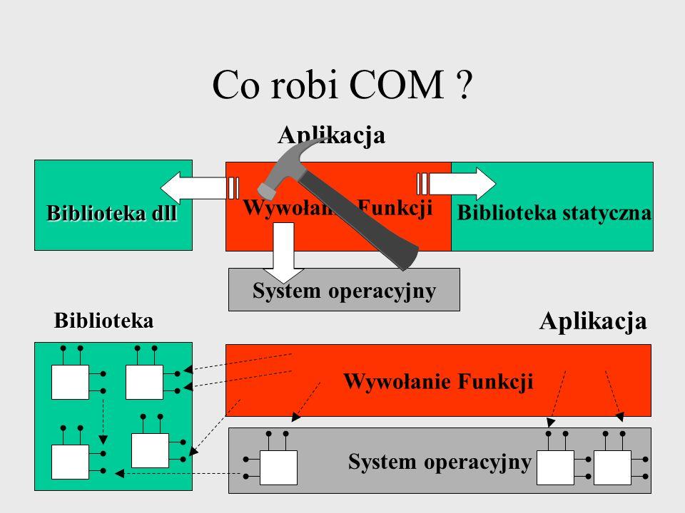Co robi COM Aplikacja Aplikacja Wywołanie Funkcji Biblioteka dll