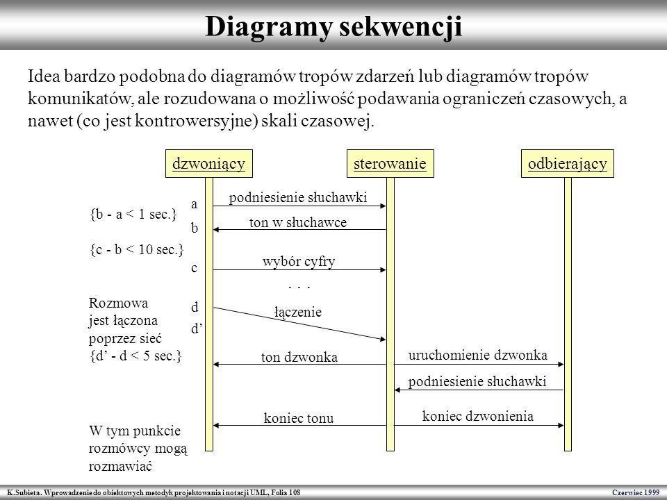 Diagramy sekwencji