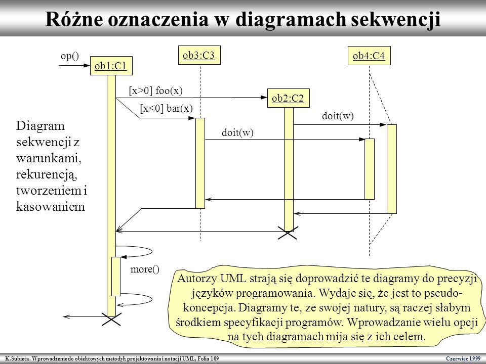 Różne oznaczenia w diagramach sekwencji