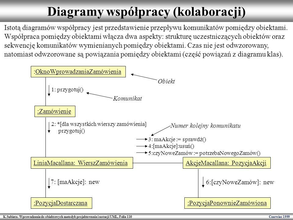 Diagramy współpracy (kolaboracji)
