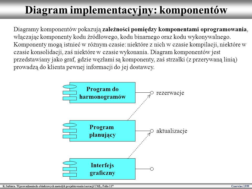 Diagram implementacyjny: komponentów