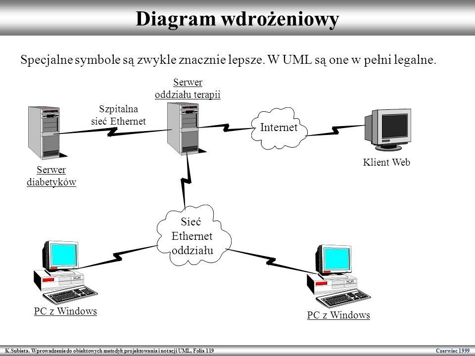 Diagram wdrożeniowy Specjalne symbole są zwykle znacznie lepsze. W UML są one w pełni legalne. Serwer.