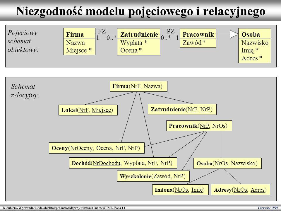 Niezgodność modelu pojęciowego i relacyjnego