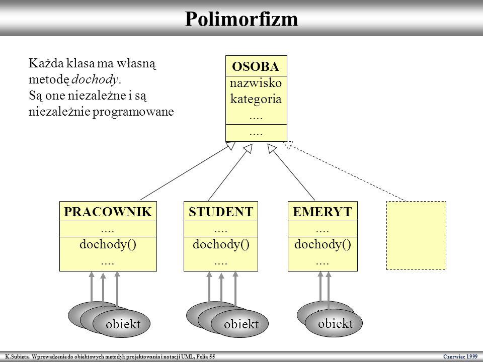 Polimorfizm Każda klasa ma własną metodę dochody.