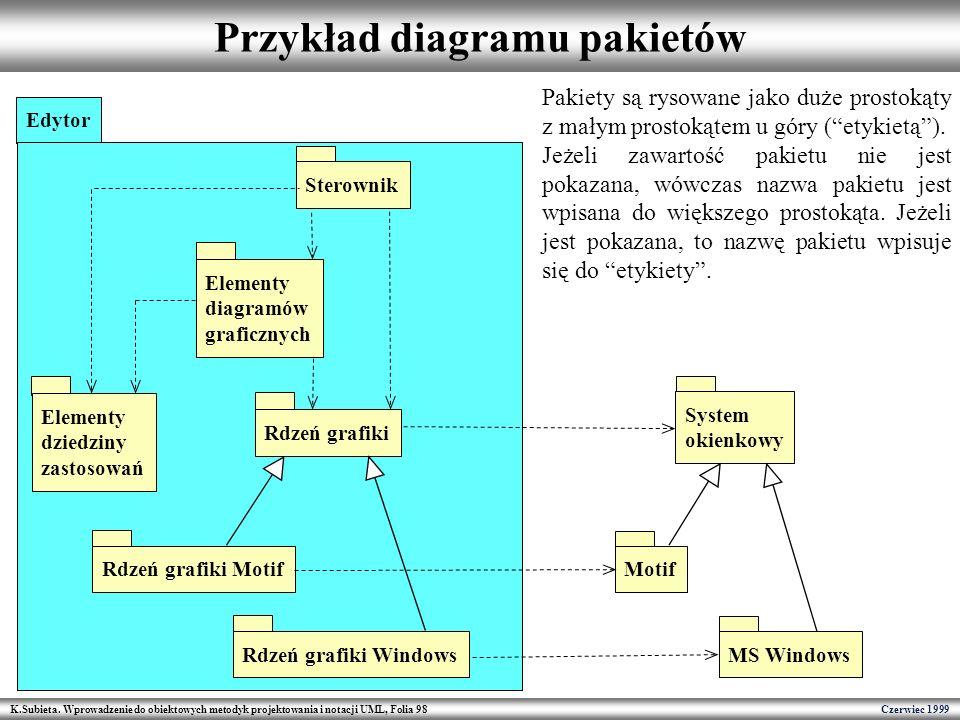 Przykład diagramu pakietów