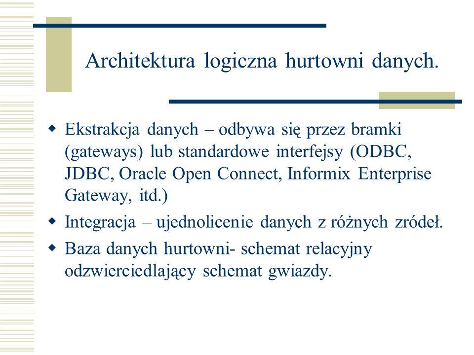 Architektura logiczna hurtowni danych.