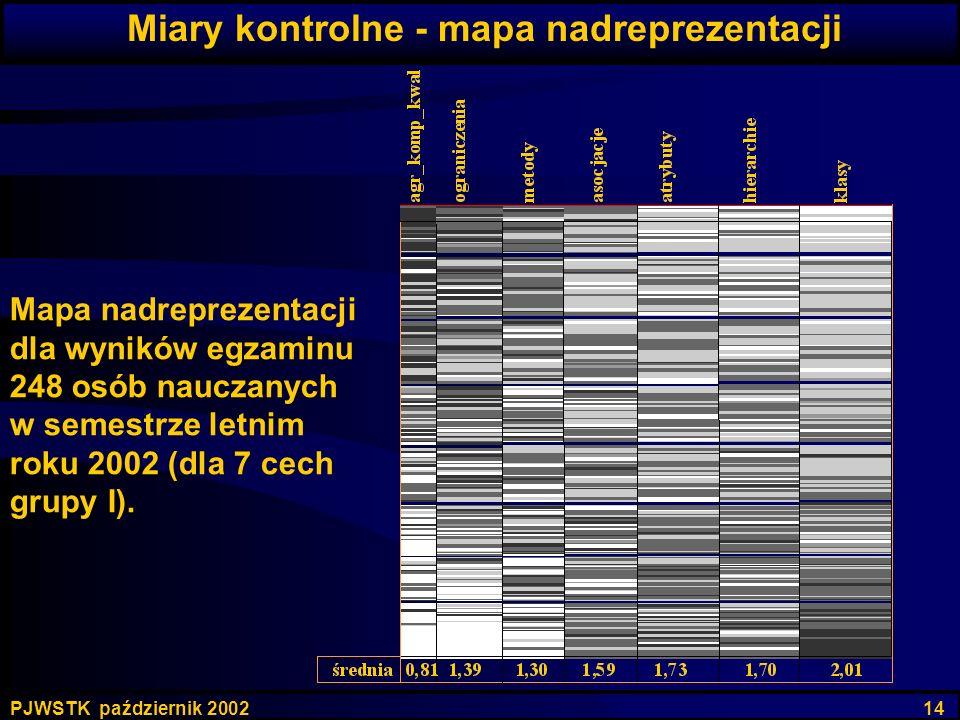 Miary kontrolne - mapa nadreprezentacji
