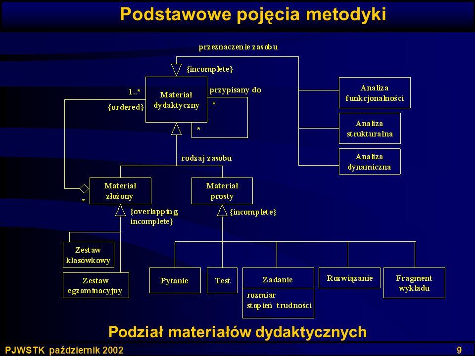 Podstawowe pojęcia metodyki Podział materiałów dydaktycznych